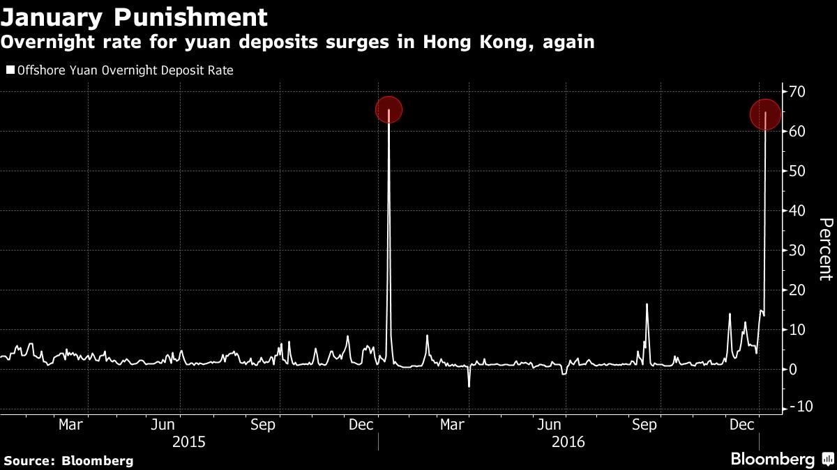 Deja Vu na China: aumento da taxa overnight sobre o yuan volta a acontecer um ano depois