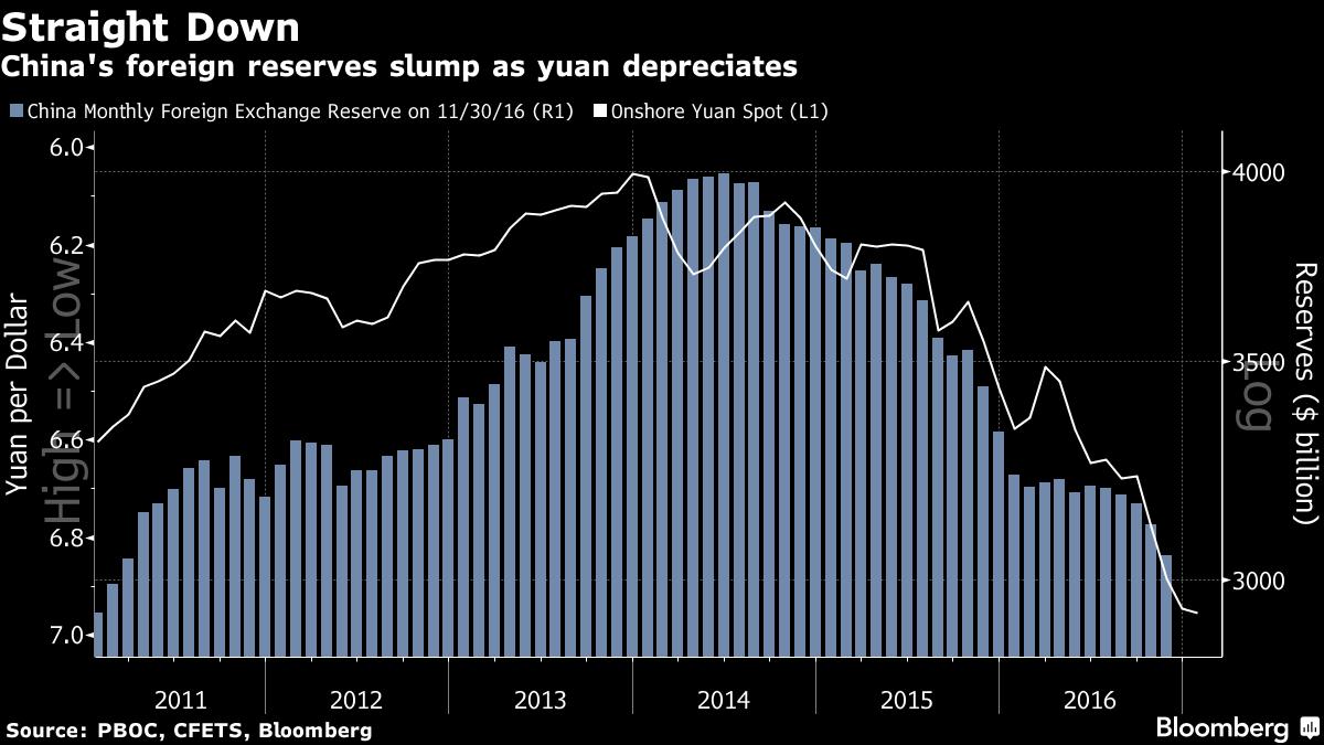 O panorama das reservas estrangeiras chinesas e o Yuan